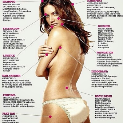 Ingredients to avoid in beauty and health care products